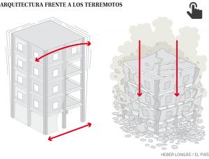 Edificios sismorresistentes