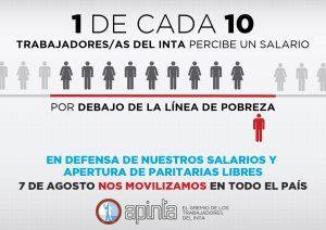 INTA: Los trabajadores denuncian sueldos por debajo la línea de pobreza y reclaman la apertura de paritarias