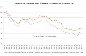 En los últimos cuatro años hubo una caída ininterrumpida del empleo
