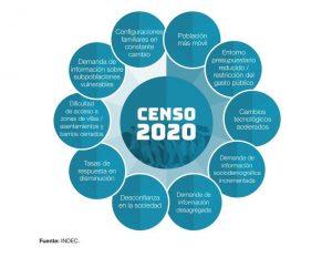 Censo 2020: Comenzaron a registrar las viviendas en Neuquén