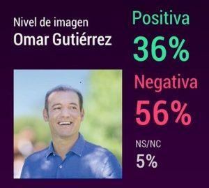 Encuesta: Omar Gutierrez conserva una imagen positiva del 36%